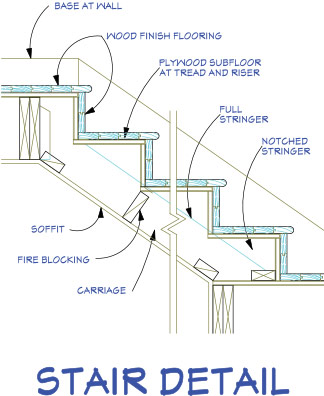 Stair detail in autocad drawing bibliocad for Residential building drawings download