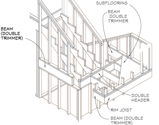 Stair framing
