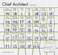 Chief Architect Keyboard Shortcut - Mouse Pad