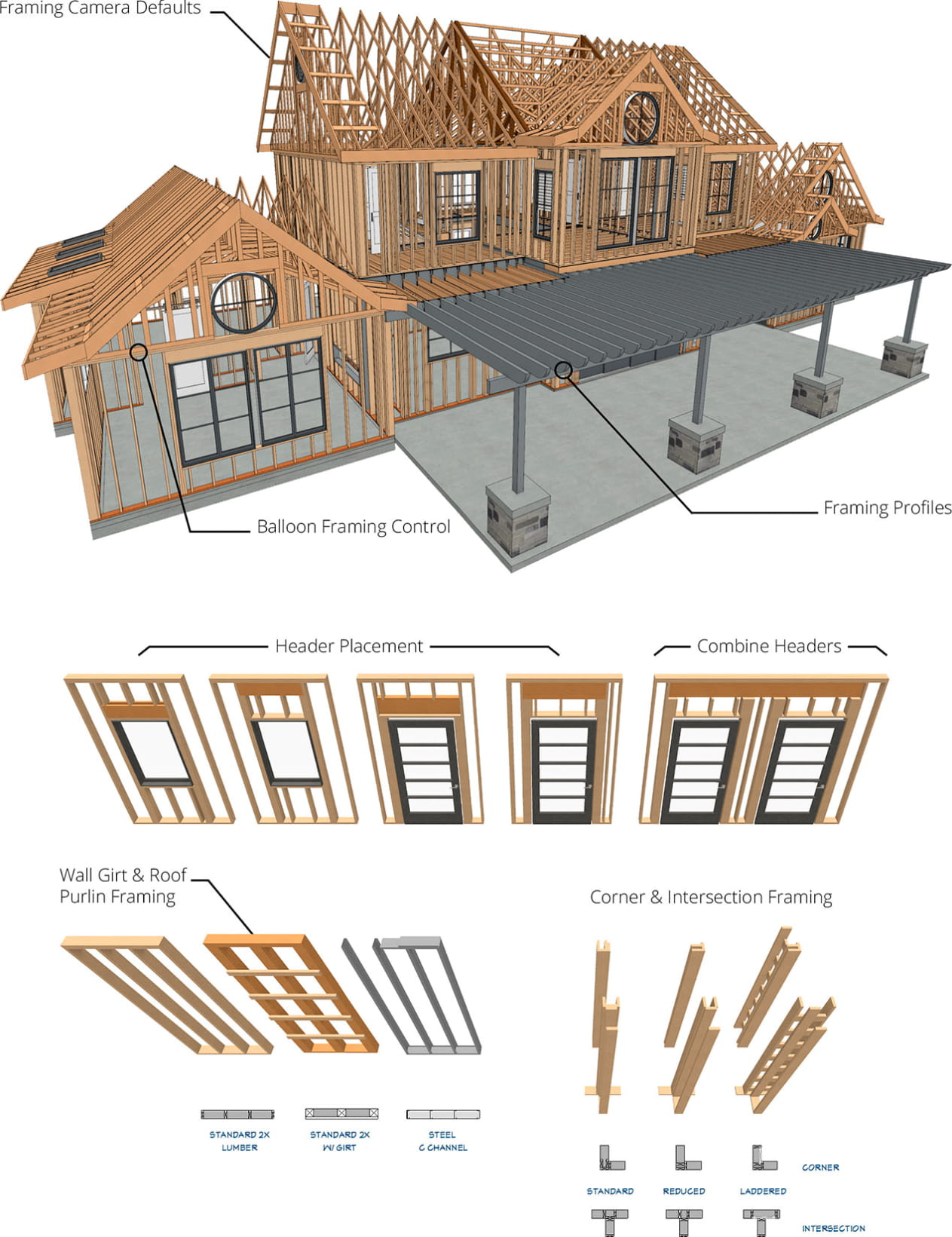 House exterior with new Chief Architect framing features and examples of headers, corner, wall girt and roof purlin framing.