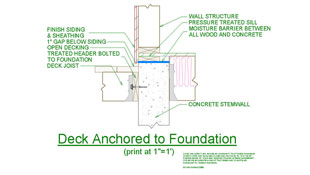 A detailed 2D line drawing shows how to connect a deck to a concrete foundation using masonry anchors.