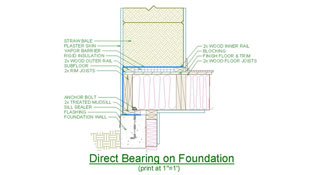 Illustration with annotations that indicate the requirements for assembling a wall to bear over a foundation.